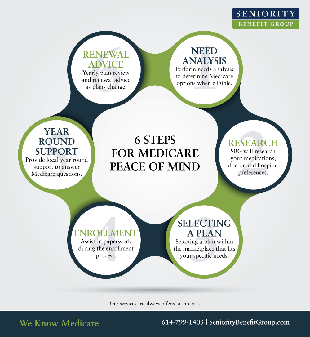 Medicare peace of mind infographic