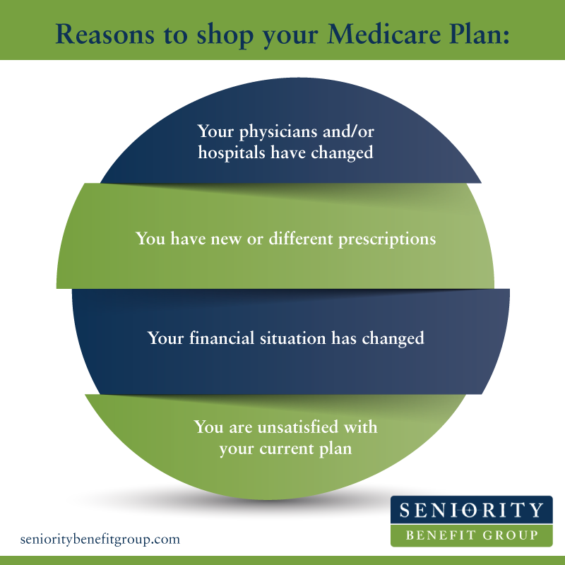 Reasons to Shop Medicare Plan Infographic
